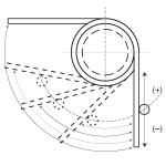 Торсионни пружини въртящ момент