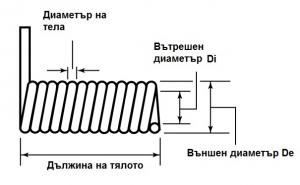 Торсионни пружини